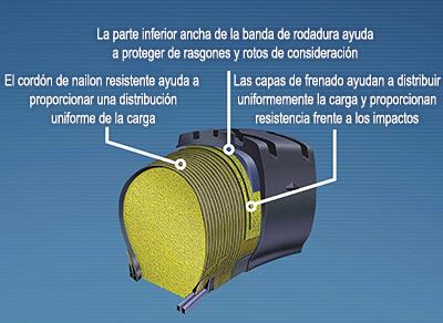 Primer plano de la tecnología Permafoam de Goodyear